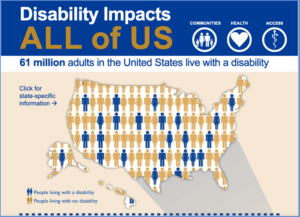 Disability impacts infographic