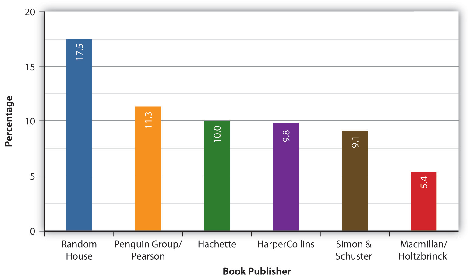 A graph showing the percentage of the book market owned by the Big 6 publishers: Random House, Penguin Group, Hachette, HarperCollins, Simon & Schuster, and MacMillan/Holtzbrinck