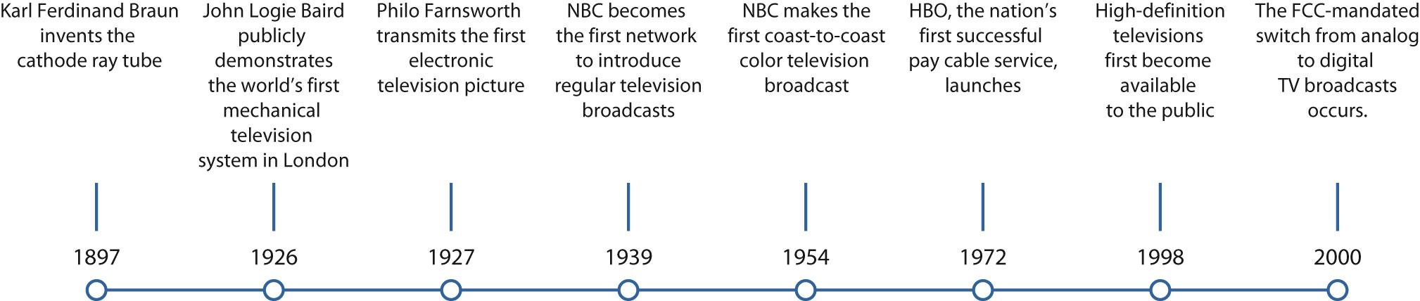 71 The Evolution Of Television Com 101 01 Testbook Electricity Quiz Board Vocab Intro 4 12 10 20quiz