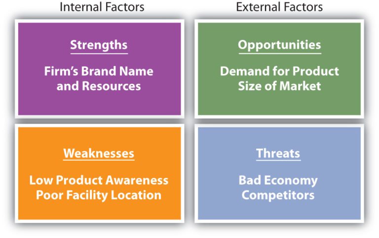 boeing s strength weakness threats oppotunities and its im By conducting a swot analysis you'll have a comprehensive look at your company's strengths, weaknesses, opportunities  on your own swot analysis, it's a.