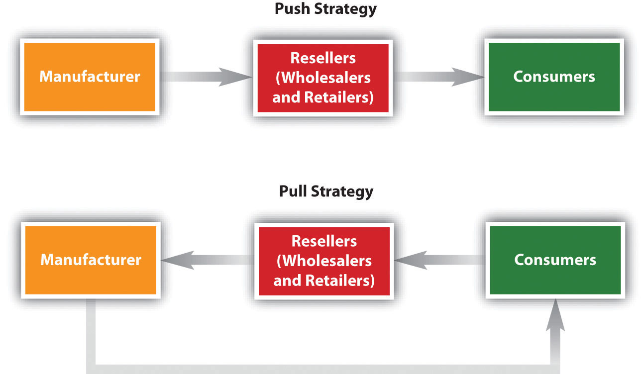 """push pull and hybrid high level strategies Phases, a """"product oriented push"""", """"market oriented push"""", """"aggregate market pull"""" and """"individual consumer pull"""" while childerhouse and towill define a high scale of integration."""