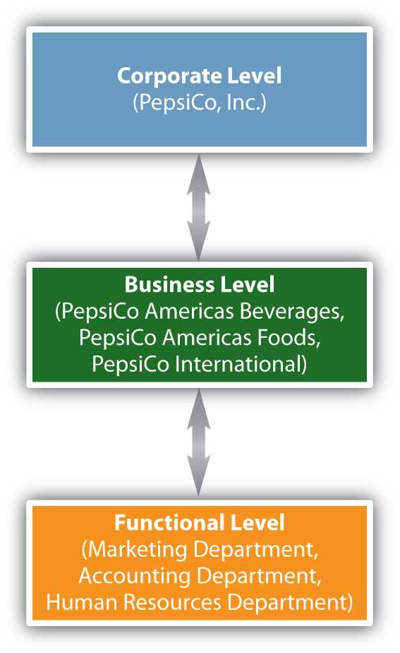 principles of marketing 4 essay