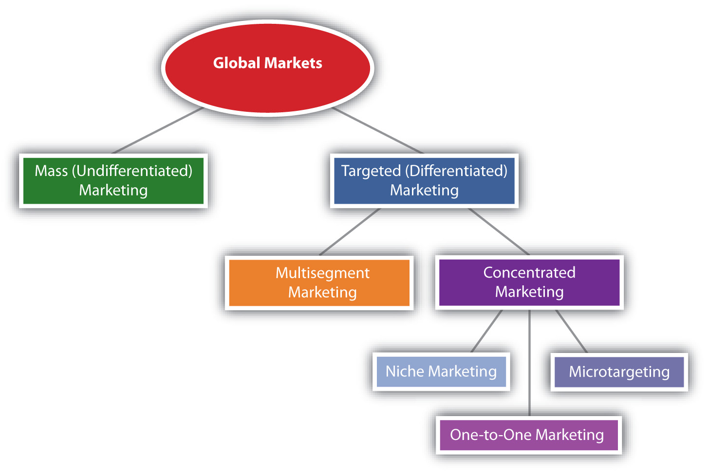 international market planning and segmentation essay