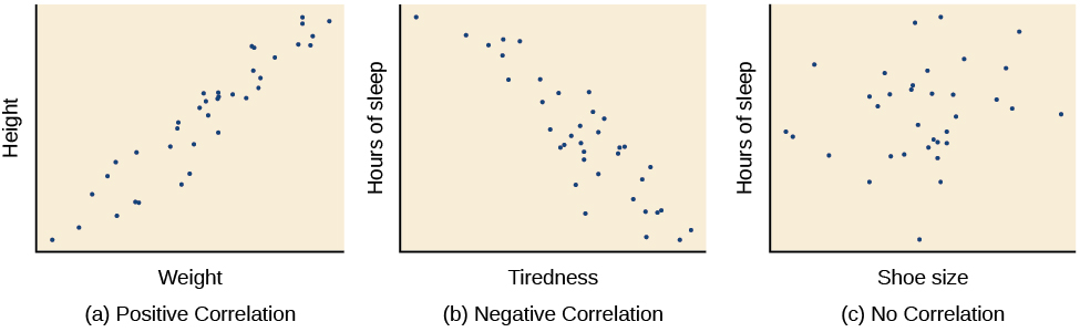 "Three scatterplots are shown. Scatterplot (a) is labeled ""positive correlation"" and shows scattered dots forming a rough line from the bottom left to the top right; the x-axis is labeled ""weight"" and the y-axis is labeled ""height."" Scatterplot (b) is labeled ""negative correlation"" and shows scattered dots forming a rough line from the top left to the bottom right; the x-axis is labeled ""tiredness"" and the y-axis is labeled ""hours of sleep."" Scatterplot (c) is labeled ""no correlation"" and shows scattered dots having no pattern; the x-axis is labeled ""shoe size"" and the y-axis is labeled ""hours of sleep."""