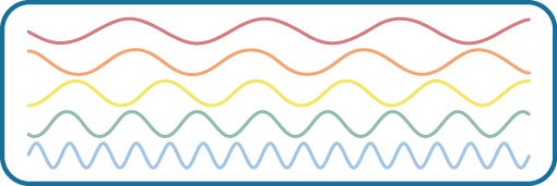 Stacked vertically are 5 waves of different colors and wavelengths. The top wave is red with a long wavelengths, which indicate a low frequency. Moving downward, the color of each wave is different: orange, yellow, green, and blue. Also moving downward, the wavelengths become shorter as the frequencies increase.