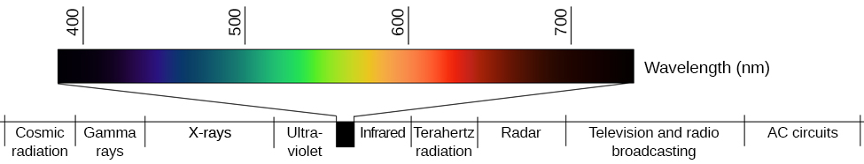 """A line provides Wavelength in nanometers for """"400,"""" """"500,"""" """"600,"""" and """"700"""" nanometers. Within this line are all of the colors of the visible spectrum. Below this line, labeled from left to right are """"Cosmic radiation,"""" """"Gamma rays,"""" """"X-rays,"""" """"Ultraviolet,"""" then a small callout area for the line above containing the colors in the visual spectrum, followed by """"Infrared,"""" """"Terahertz radiation,"""" """"Radar,"""" """"Television and radio broadcasting,"""" and """"AC circuits."""""""