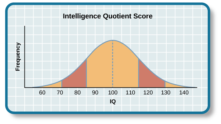 "A graph of a bell curve is labeled ""Intelligence Quotient Score."" The x axis is labeled ""IQ,"" and the y axis is labeled ""Population."" Beginning at an IQ of 60, the population rises to a curved peak at an IQ of 100 and then drops off at the same rate ending near zero at an IQ of 140."