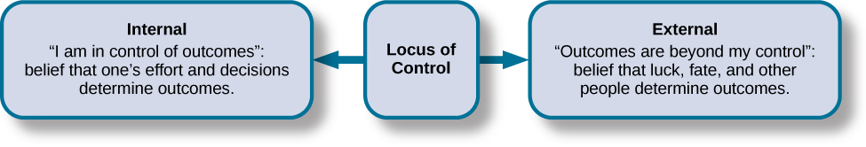 """A box is labeled """"Locus of Control."""" An arrow points to the left from this box to another labeled """"Internal"""" containing """"I am in control of outcomes: belief that one's effort and decisions determine outcomes."""" Another arrow points to the right from the """"Locus of Control"""" box to another box labeled """"External"""" containing """"Outcomes are beyond my control: belief that luck, fate, and other people determine outcomes."""""""