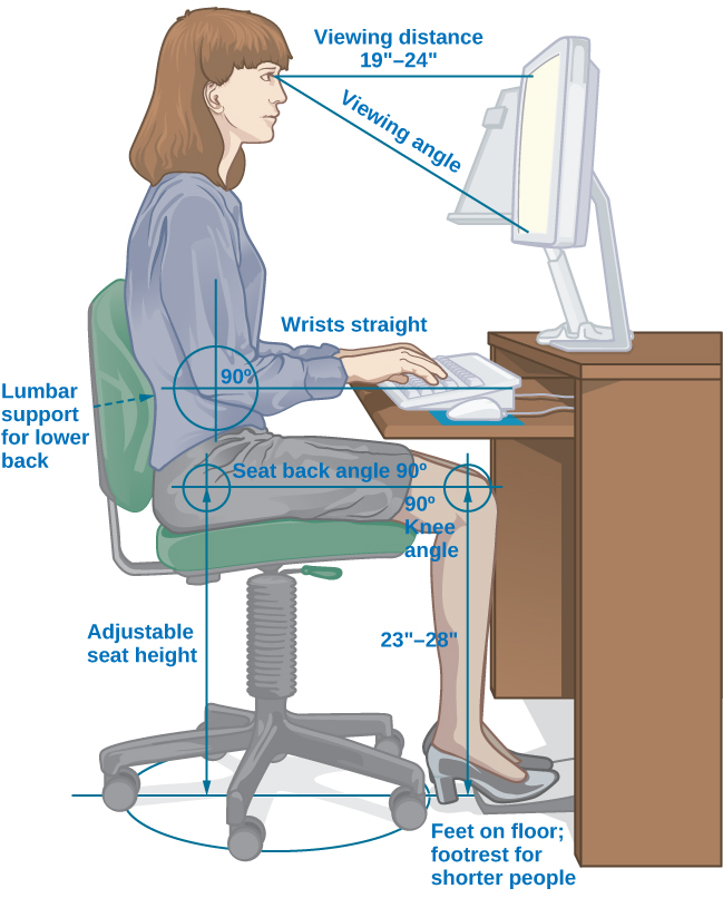 """An illustration shows a person seated at a desk. Measurements are provided showing the proper distance and angle from work equipment. The labels are as follows: Viewing distance from head to monitor should be 19–24 inches."""" For the viewing angle, the eyes should be about level with the top of the screen. The chair should provide lumbar support for the lower back. The forearm and upper arm should be at a 90 degree angle, with wrists straight over the keyboard. The seat back angle should also be 90 degrees, as should the angle of the bend of the knees. The top of the knees should be between 23 and 28 inches from the floor. If this distance cannot be met due to short stature, a footrest should be used below the feet. The seat should have an adjustable height to help in posturing oneself according to these suggested angles and distances."""