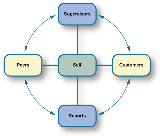 """A diagram depicts a box titled """"Self,"""" which is surrounded on all four sides by four more boxes. The box to the left is titled """"Peers."""" The box above is titled """"Supervisors."""" The box to the right is titled """"Customers."""" The box below is titled """"Reports."""" Lines connect each of these surrounding boxes to the box titled """"Self."""" In the space between each of the surrounding boxes, a line with an arrow at each end points to and from the nearest surrounding box."""