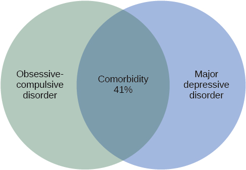 "A Venn-diagram shows two overlapping circles. One circle is titled ""Obsessive-Compulsive Disorder"" and the other is titled ""Major Depressive Disorder."" The area in which these two circles overlap includes forty-one percent of each circle. This area is titled ""Comorbidity 41%."""