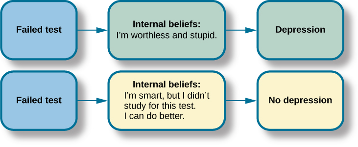 """This graphic depicts two three-box flowcharts showing reactions to failing a test. The first flowchart flows from """"Failed test"""" to """"Internal beliefs: I'm worthless and stupid"""" to """"Depression."""" The second flowchart flows from """"Failed test"""" to """"Internal beliefs: I'm smart, but I didn't study for this test. I can do better."""" to """"No depression."""""""