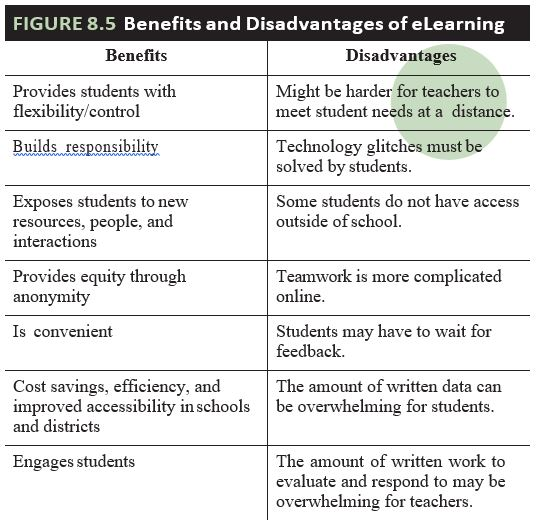 Chapter 8 Supporting Student E Learning Methods Of Education Technology Principles Practice And Tools